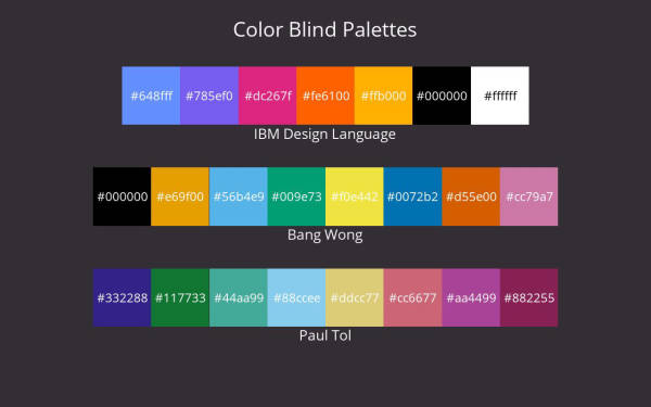 Color Blind Palettes