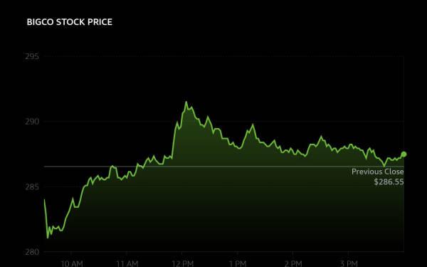 Alexa Line Chart - Stock