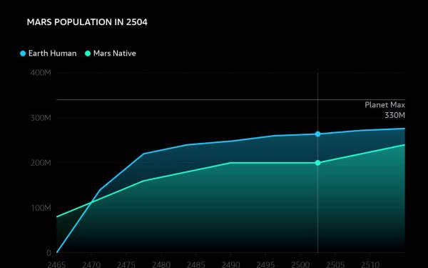 Alexa Line Chart